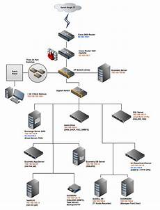 Gliffy Flow Chart Diagram Application Network
