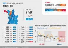 Marseille Dans Le 7e On Trouve Des Biens Entre 80 000
