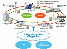 environment and green energy solutions by nec environment and green energy solutions by nec