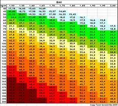 bmi tabelle alter bmi informatie dokter nl