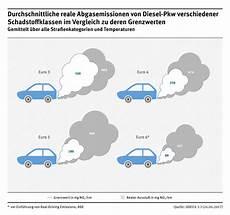 Adac Nox Tabelle - stickoxid belastung durch diesel pkw noch h 246 als