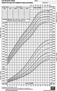 Apeg Growth Charts Do Parents Understand Growth Charts A National Internet