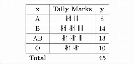 Image result for TALLY CHART SYMBOLS