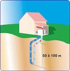 géothermie pompe à chaleur chauffage g 233 othermie les principes de pompes 224 chaleur