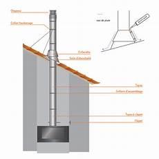 Diametre Conduit De Cheminée Solin D 233 Tancheit 233 Aluminum Inox 216 175 Tubage Conduit