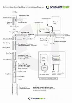 plumbing confusion about wiring control box for a submersible well pump home improvement
