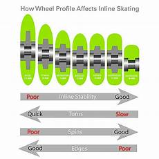 Roller Hockey Wheel Softness Chart What To Know Before Buying Your Wheels