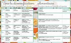 horaire biberon bébé 1 mois tableau de diversification alimentaire pour b 233 b 233