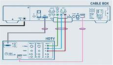 Cox Cable Box Diagram Feed News Indonesia