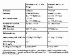 Nieuwe Mercedes C63 Amg Coup 233 70kg Zwaarder Dan Sedan