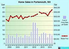 portsmouth new hshire nh 03801 profile population