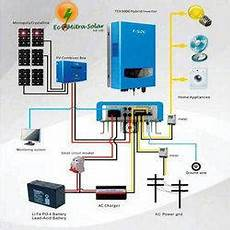 solar power systems in visakhapatnam andhra pradesh solar power systems solar system price