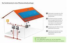 photovoltaik f 246 rdermittel in der 220 bersicht
