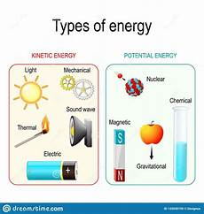 types of energy stock vector illustration of mechanical 143540195