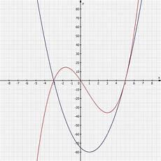 graphen im intervall zeichnen mathelounge