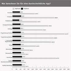 studie die entwicklung einer app kostet im schnitt 30 000