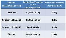 gewichtszunahme in der schwangerschaft 20 ideen f 252 r gewichtszunahme schwangerschaft tabelle