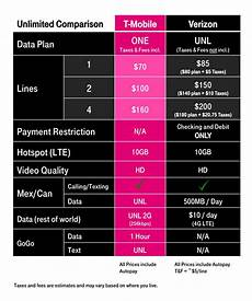 best unlimited wireless plan new verizon t mobile sprint at t offers compared