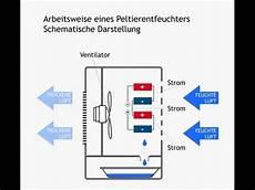 Peltier Luftentfeuchter Und Eis Zu Destiliertes Wasser