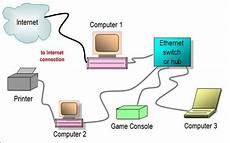 home hub wiring diagram ethernet switch or hub network diagram home network