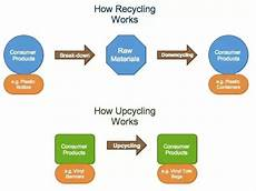 recycling und upcycling what is the difference between upcycling and recycling