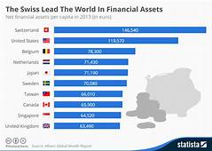 Chart The Swiss Lead World In Financial Assets  Statista