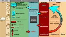linux kernel framebuffer file linux kernel input ouput evdev gem usb framebuffer svg wikipedia