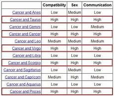 Cancer Compatibility Z Z Z Zodiac Zodiac Signs Cancer