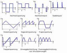kenndaten periodischer signale