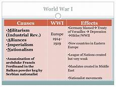 Ww2 Cause And Effect Chart 9 A Century Of Crisis