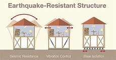 earthquake proof house plans how to earthquake proof your home general contractor