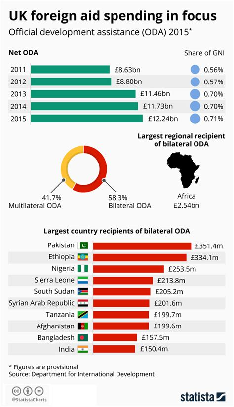 Total Foreign Aid By Country