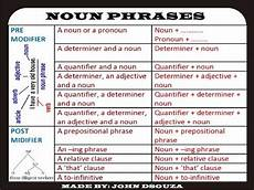 free worksheets pronouns 18678 noun phrases lesson and resources 6 sessions nouns verbs worksheets nouns verbs lesson