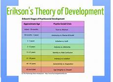 Erikson S 8 Stages Of Development Chart Developmental Standards Project April 2012
