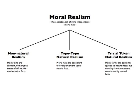 Ethical Naturalism Definition
