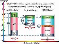 Zero Energy Construction New Nickel Lithium Battery Has