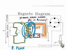 Magneto Theory