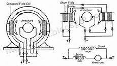 Dc Motor Wiring Diagram And Connection by Wiring Connection Of Direct Current Dc Motor