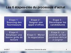 Processus D Achat Et De Vente
