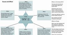 Ww2 Cause And Effect Chart Saia Cause And Effect Star Chart Ww2 Google Drawings