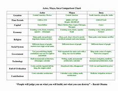 aztec and inca comparison chart civilization american history lessons geography