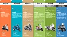 conduire sans permis sanction moto pour permis b moto plein phare