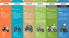 Permis De Scooter Moto Plein Phare