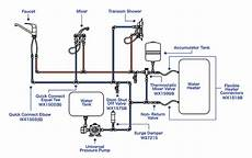 how a rv water system diagram pressurized freshwater systems west marine