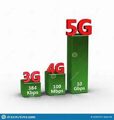 vergleich der geschwindigkeit 3d technologie 3g 4g 5g