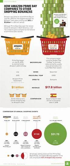 prime économie d énergie gouvernement infographic how prime day compares to other