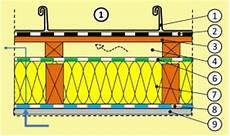 dachisolierung außen geneigtes dach aufbau sanierung was ist zu beachten