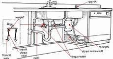 Kitchen Sink Plumbing Diagram plumbing kitchen sink diagram sink ideas in 2019