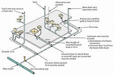 Bathroom Plumbing Vent Location by Ventilation
