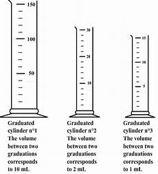 measuring liquid volume with a graduated cylinder this vi